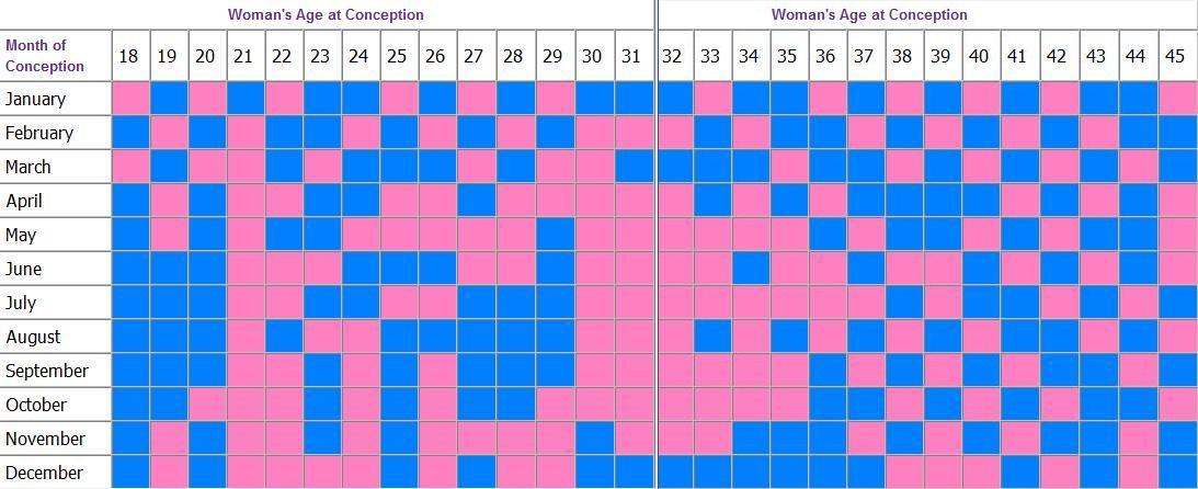 Chinese Pregnancy Calendar - NATURAL CHILDBIRTH PAIN FREE